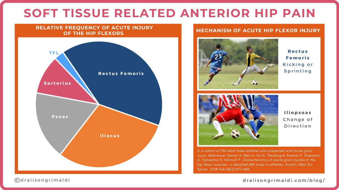 Acute Hip Flexor Injuries_dralisongrimaldi blog graphic 169